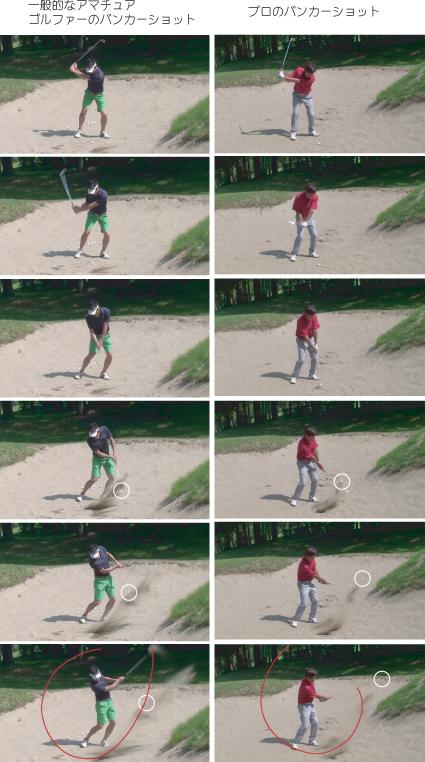プロと一般ゴルファーのバンカ  ーショット比較